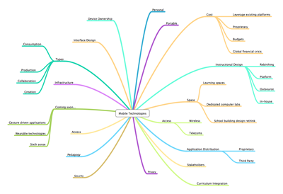 Mobile Technologies MindMap