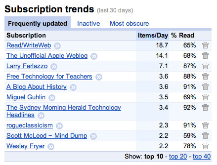 Subscription trends in Google Reader