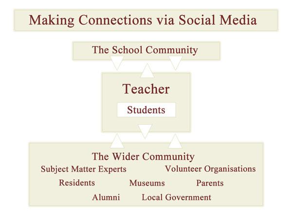 School Networking